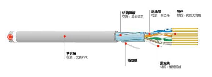 六类室外防水网线